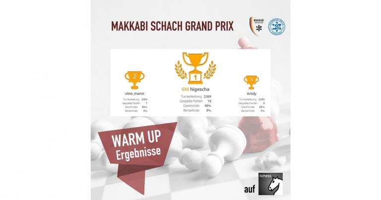 Schach Grand Prix – Warm Up Blitz Ergebnisse